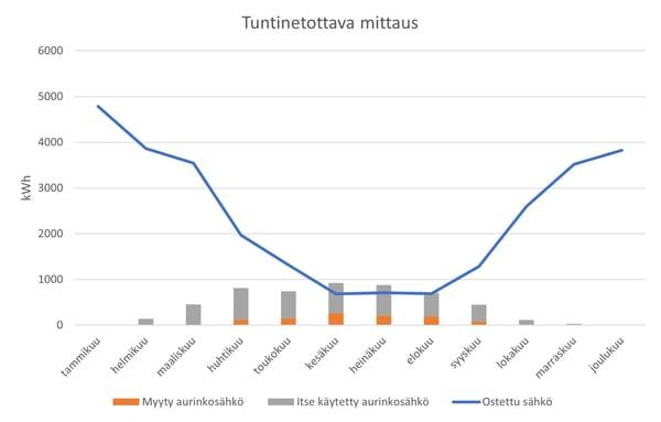 Tuntinetottava_mittaus_2