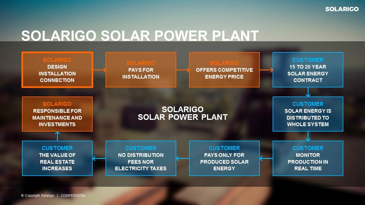 SolarigoPVplant