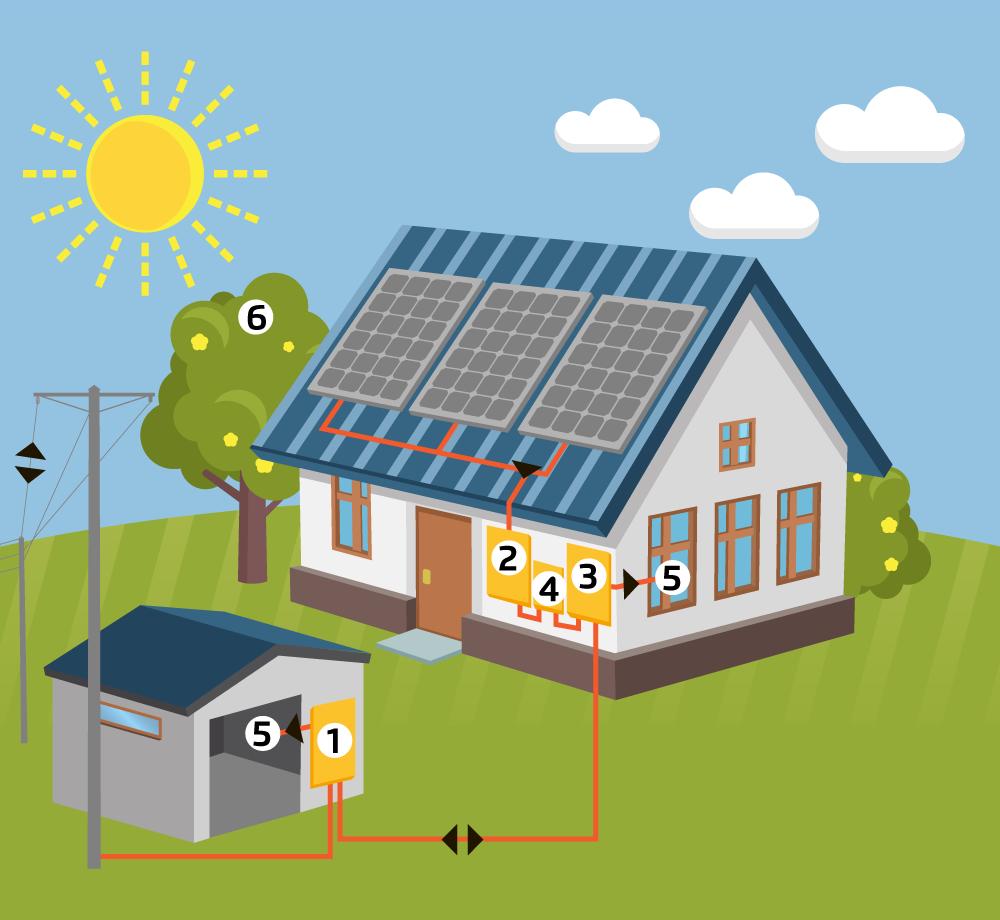 nain-aurinkosahkojarjestelma-verkossa