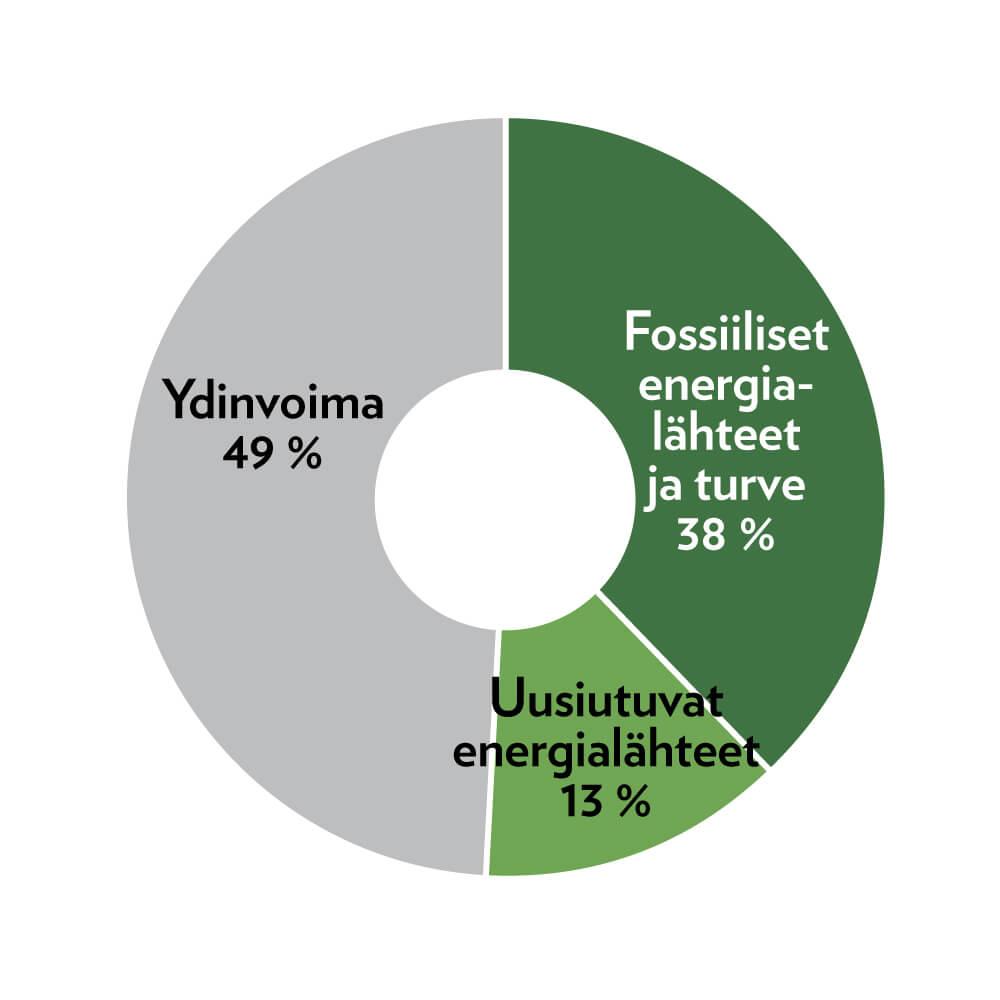 Energialahteet_2020_2