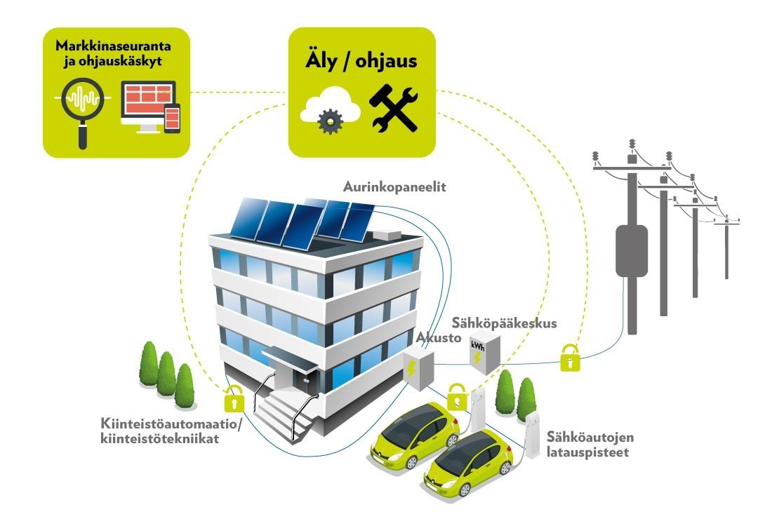Lumme Energia Älytalo