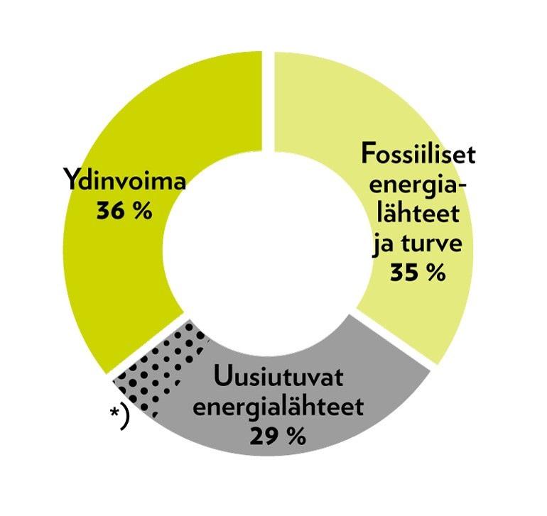 LUMME_Energialahteet_2017