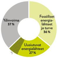 Lumme-Energia-sahkon-alkupera-2018-nelio